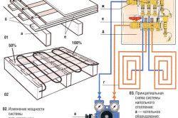 Принципове пристрій водяної теплої підлоги