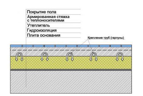 Схема пирога теплої підлоги