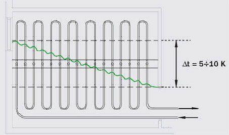 Схема укладання труб способом