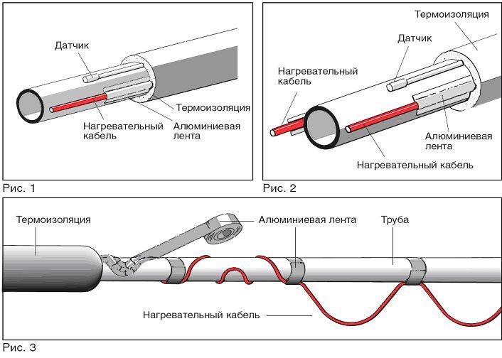 Схема теплоізоляції труби за допомогою нагрівального кабелю