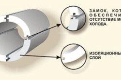 Шкаралупа для труб з пінополістерол: схема