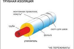 Схема монтажу утеплення труб