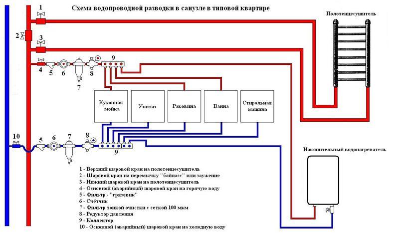 Схема розлучення водопровідних труб.
