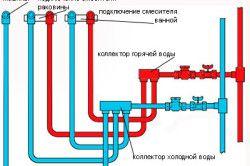 Схема прикладу правильної розводки трубопроводів у ванній кімнаті.