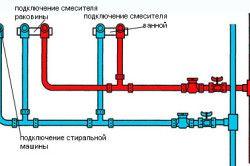 Схема розведення труб у ванній кімнаті.