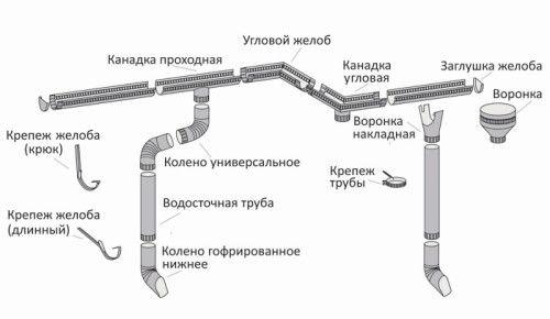 Схема пристрою водостічної системи