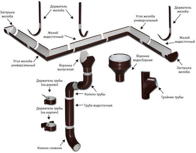 Виготовлення елементів водостоку