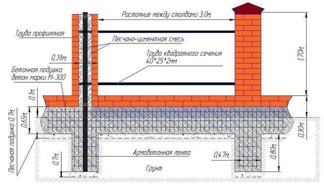 Схема паркану з профнастила з цегляними стовпчиками