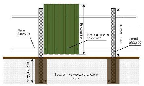 Фото - Будівництво паркану: відстань між стовпами