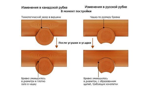 Схема усадки зрубу