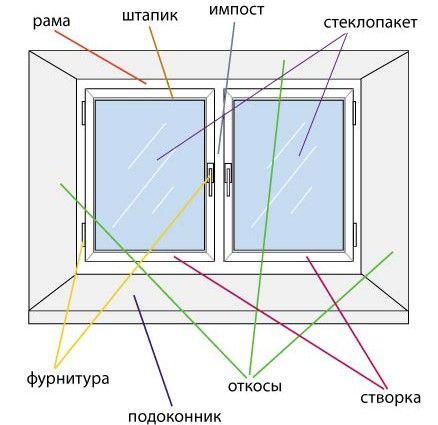 Фото - Як провести обробку вікон за допомогою гіпсокартону
