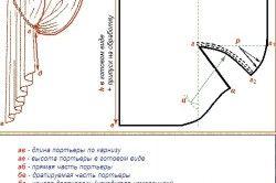 Схема викрійки штор