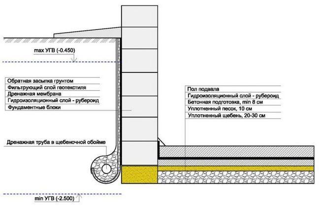 Фундамент з ФБС блоків з гідроізоляцією