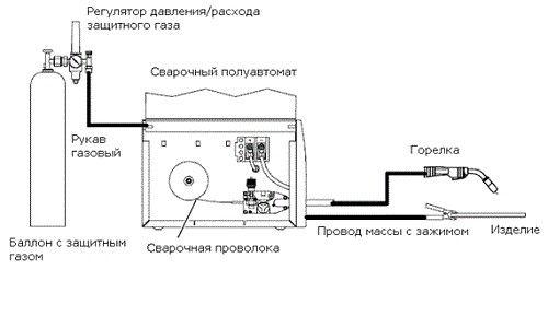 Фото - Чи можна варити полуавтоматом без застосування вуглекислоти?