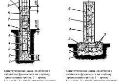 Фото - Надійний фундамент для літніх дерев'яних будівель