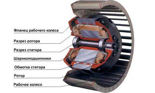 Фото - Нагрівання електродвигунів по класу ізоляції
