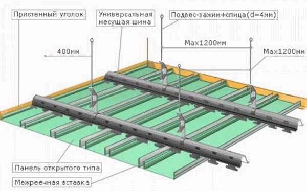 Схема монтажу стелі з гіпсокартону