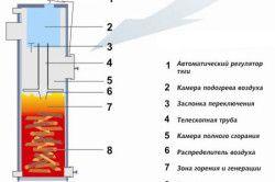 Схема твердопаливного бойлера