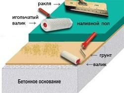 наливна підлога витрата матеріалу