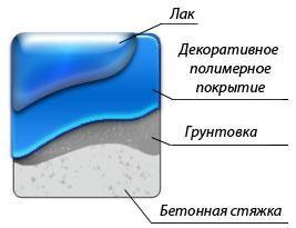 Фото - Наливні підлоги своїми руками: інструкція для початківця майстра