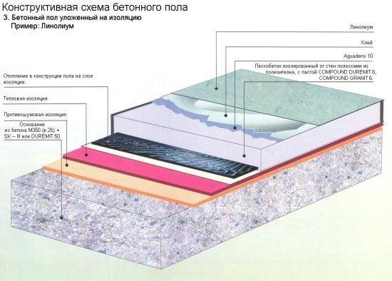 Фото - Наскільки прийнятна бетонна стяжка на дерев'яну підлогу?