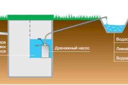 Схема пристрою каналізації з дренажним насосом приватного будинку.
