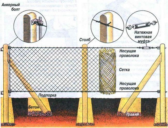 Фото - Натяжна і секційний паркан із сітки рабиці