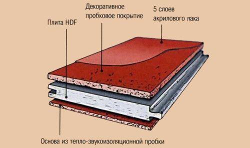 Фото - Натуральний корковий підлогу: плюси і мінуси