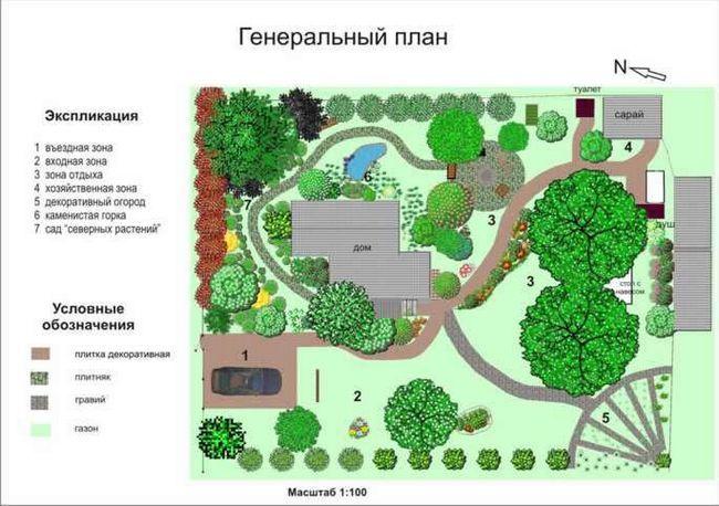 План ділянки - невід'ємна складова будь-якого будівництва
