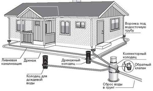 Фото - Призначення і пристрій зливової каналізації