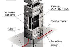 Пристрій стовпа для бетонного паркану.