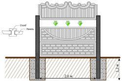 Схема установки декоративного бетонного паркану.