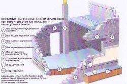 Застосування керамзитобетонних блоків