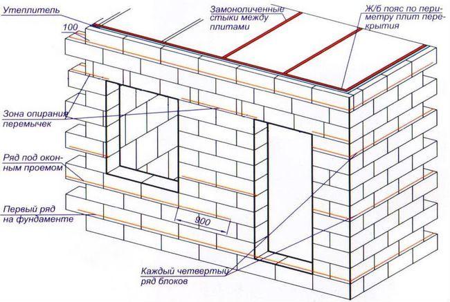 Фото - Недоліки стін з пінобетону