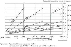 Схема підбору потужності для водонагрівача