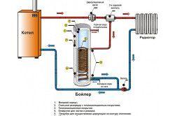Схема пристрій бойлера