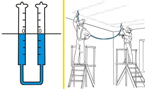 Водяний рівень для розмітки стелі під гіпсокартон