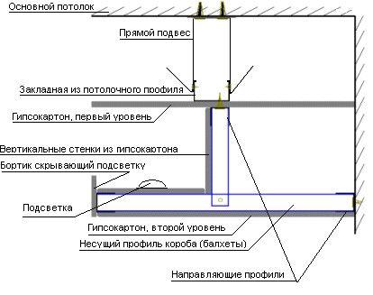 Схема дворівневого стелі з підсвічуванням