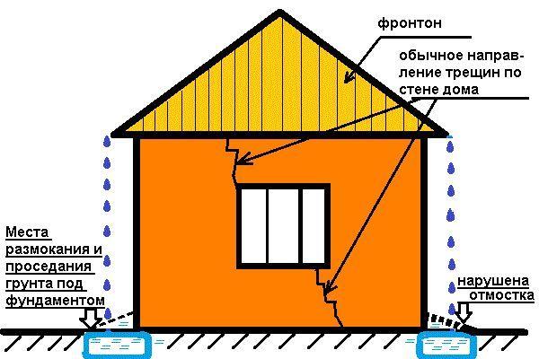 Фото - Нерівномірне осідання фундаменту заміського будинку