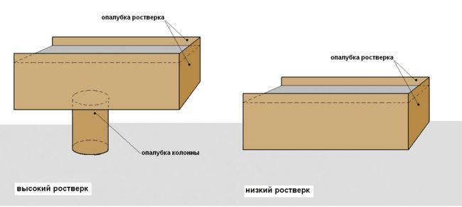 Фото - Незаглиблений фундамент стрічкового типу: різновиди, плюси і мінуси