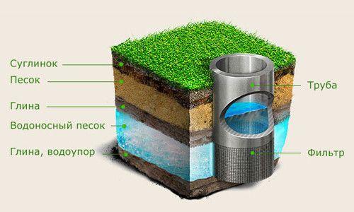 Фото - Нюанси гідростатичного тиску в свердловині