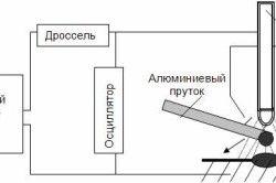 Схема дугового зварювання алюмінію