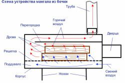Схема пристрою мангала з бочки