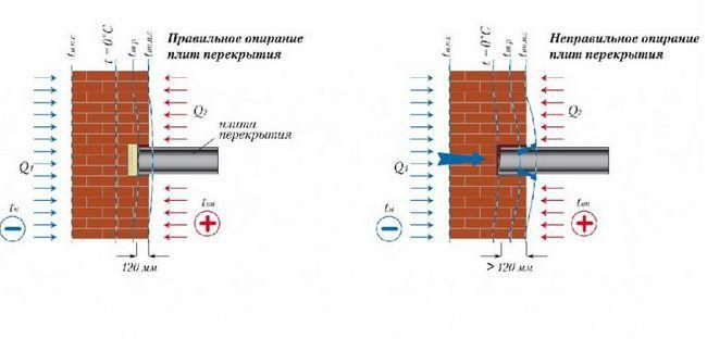 Схема мінімальної довжини обпирання плити перекриття на стіну