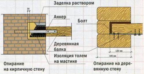 Спирається деревяних балок