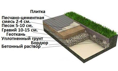 Фото - Як укладають відсів для тротуарної плитки?