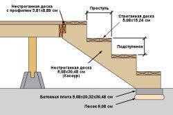 Будівництво ступенів веранди