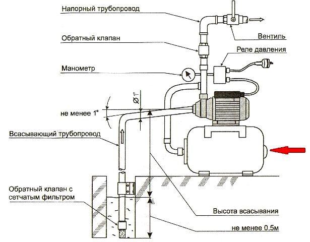 Схема насосної станції