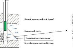 Установка вібраційного насоса в свердловину