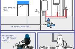 Схема підключення автоматичної насосної станції